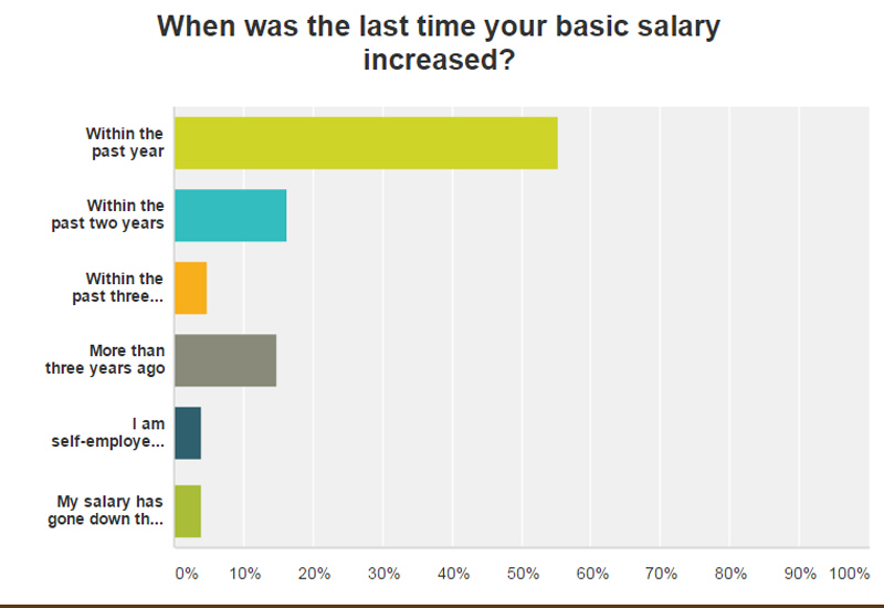 last pay rise