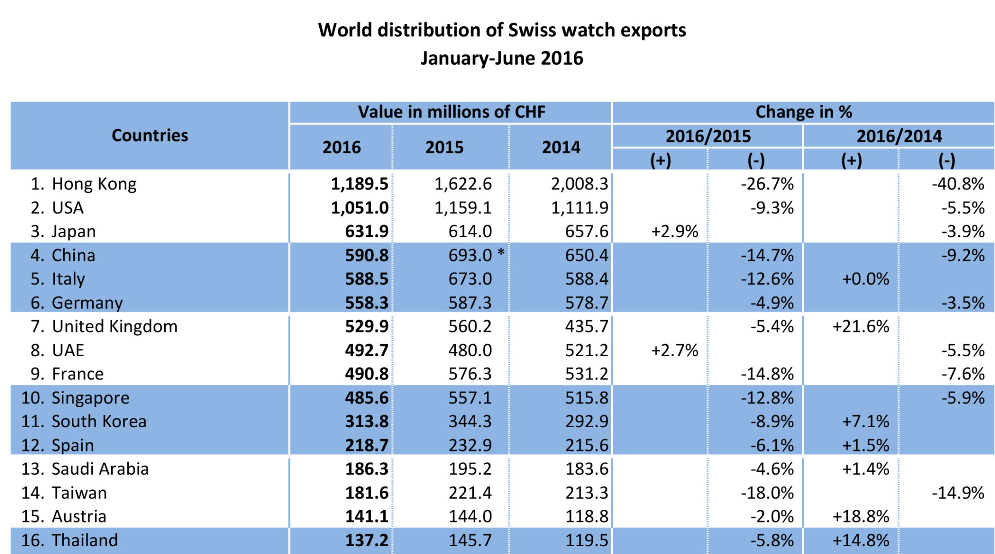 World Distribution of Swiss Watch Exports (June 2016)