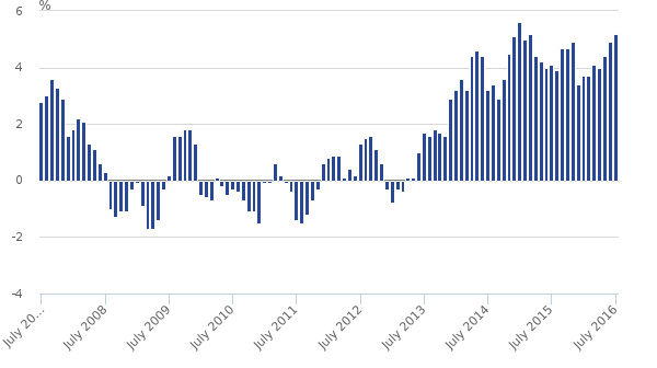 Retail sales growth, July 2007 to July 2016