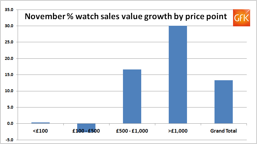 november-growth-by-price-point
