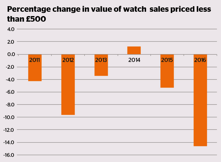 Percentage change in value of watch sales under GBP500 2011 - 2016