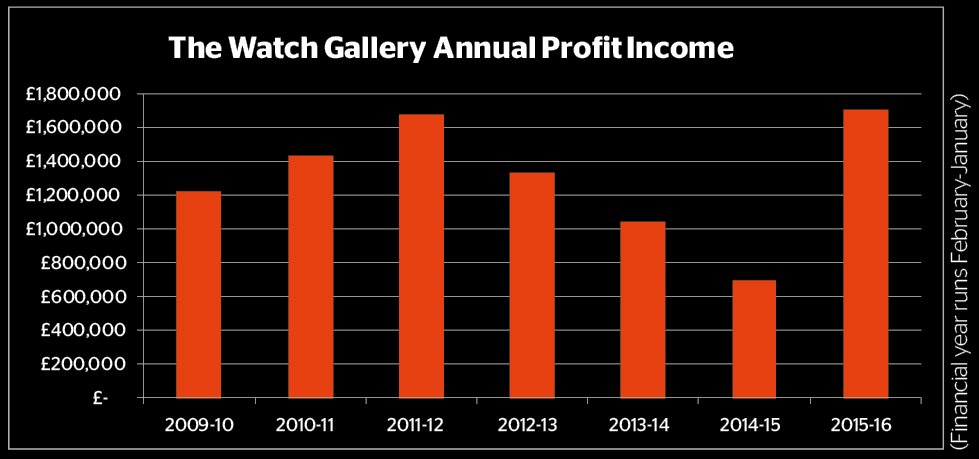 The Watch Gallery Annual Profit