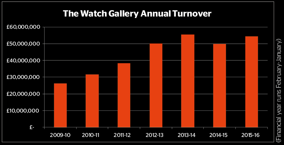 The Watch Gallery Annual Turnover