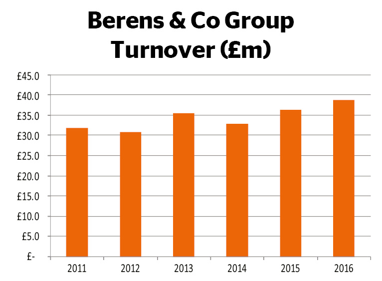 Berens & Co group turnover