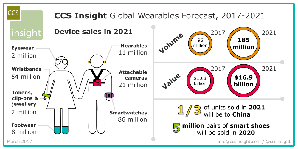 CCS_WW_Wearables_forecast_March2017