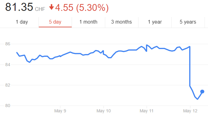 (Google Finance - Yahoo Finance)