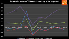 GfK change in value by price segment