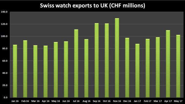 Source: Federation of the Swiss Watch Industry.