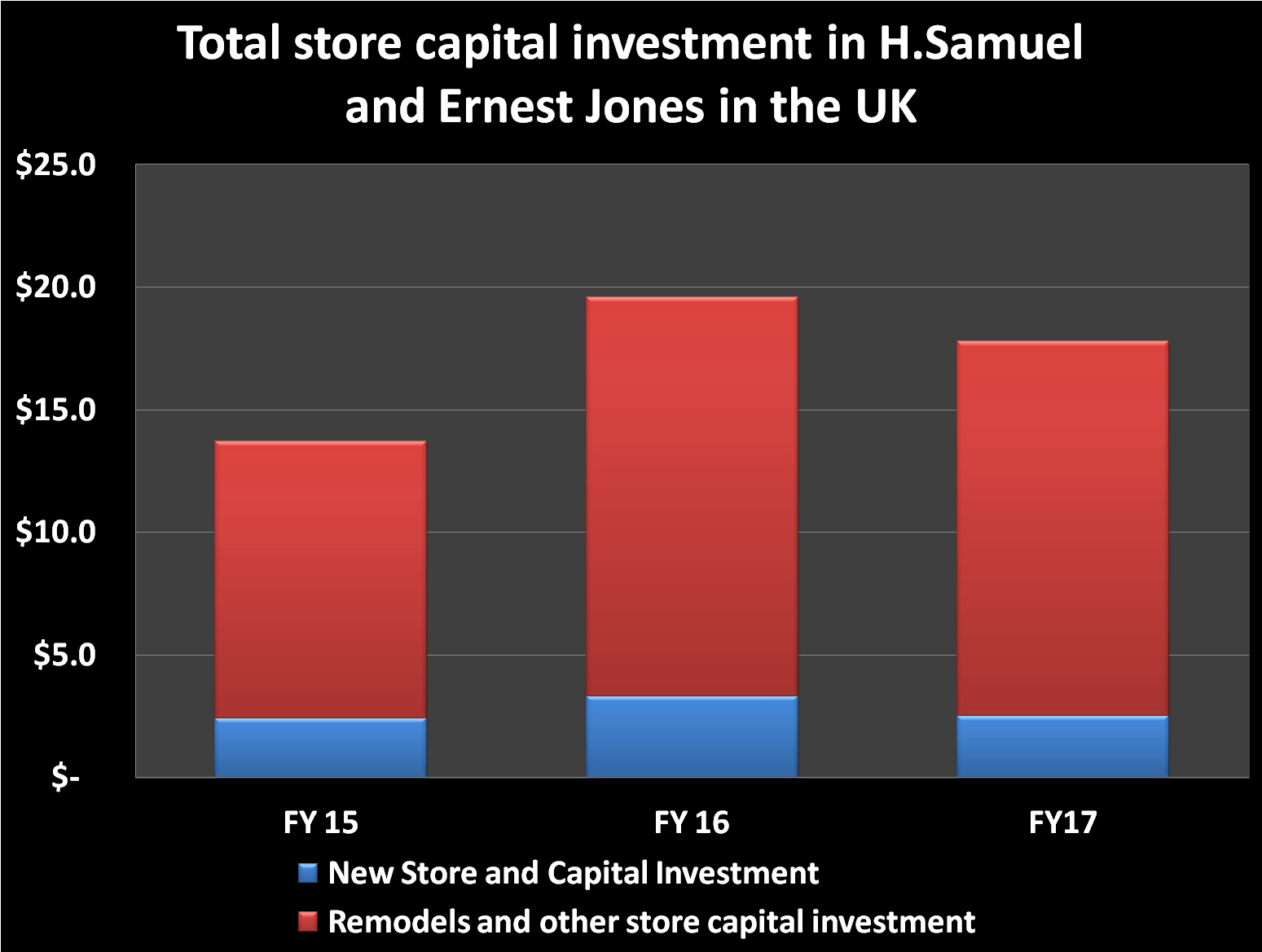 Store investment 2015-2017