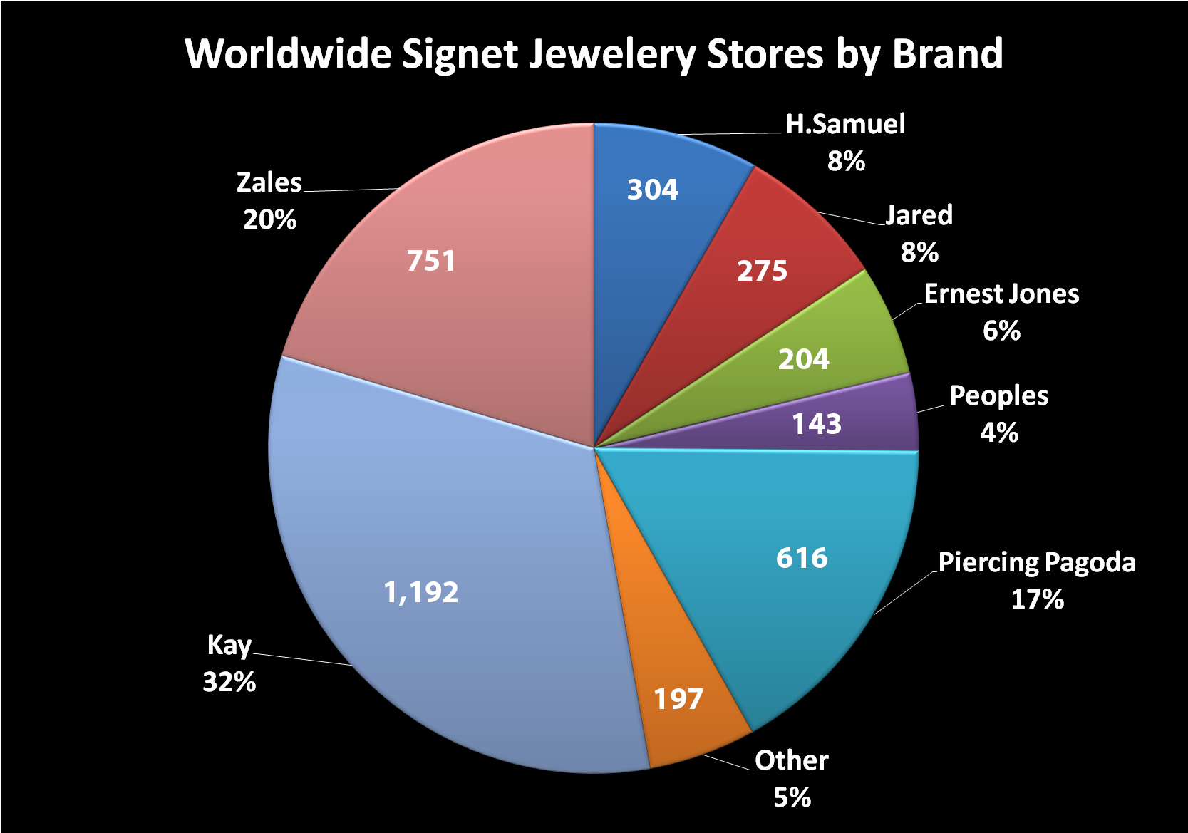 Worldwide stores by brand