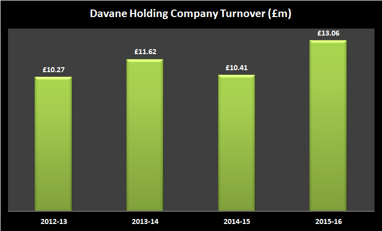 Davane Holdings Company, parent company of Prestons, turnover figures from Companies House.