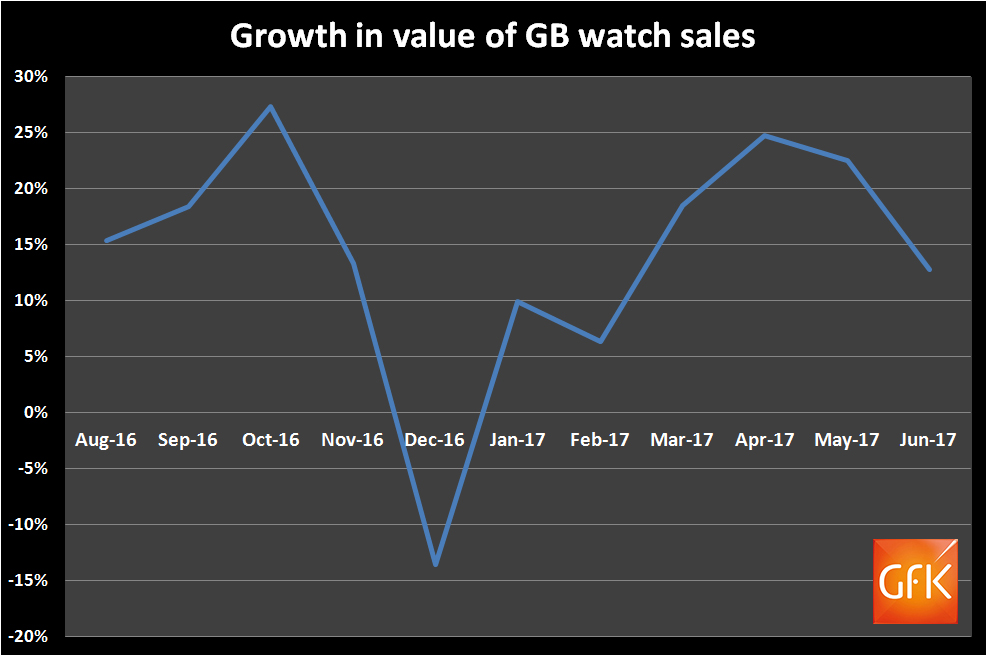 Total watch sales historic trend