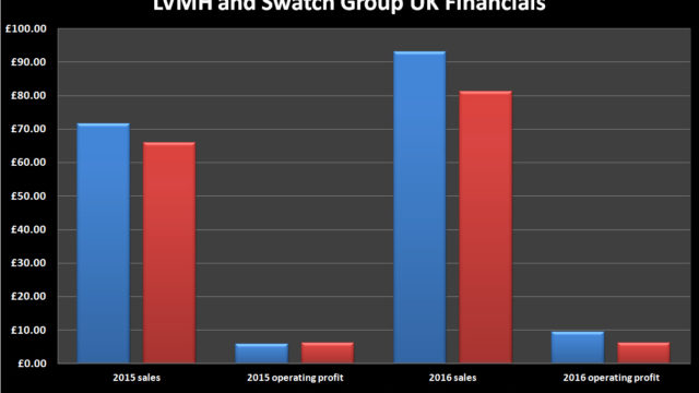 lvmh v swatch financials