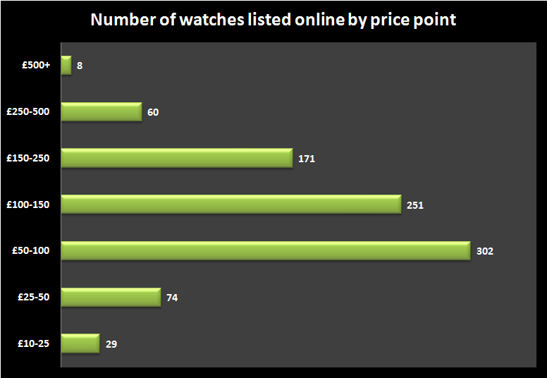 F Hinds watches by price