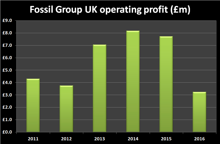 Fossil Group UK Operating Profit Graph
