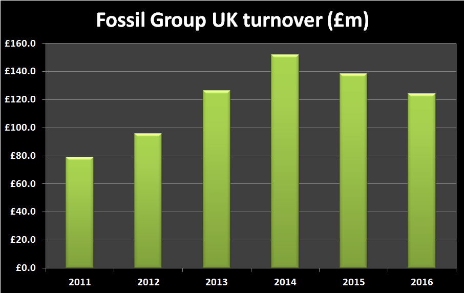 Fossil Group UK Turnover Graph