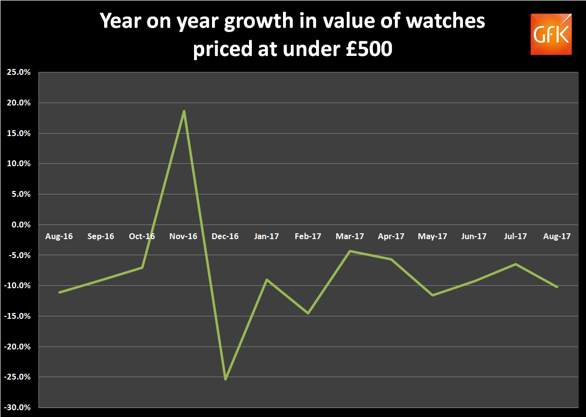 *Figures show the average percentage growth for watches priced at under £100 and £100-500.