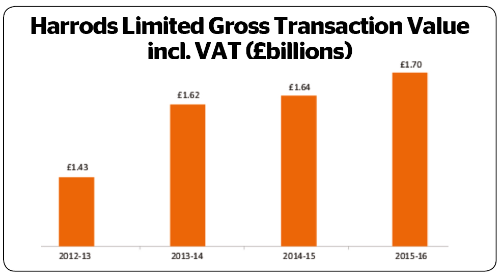 Harrods  gross transaction value is the total spent in store and online. Harrods turnover is the revenue it receives from its tenanted concession holders.