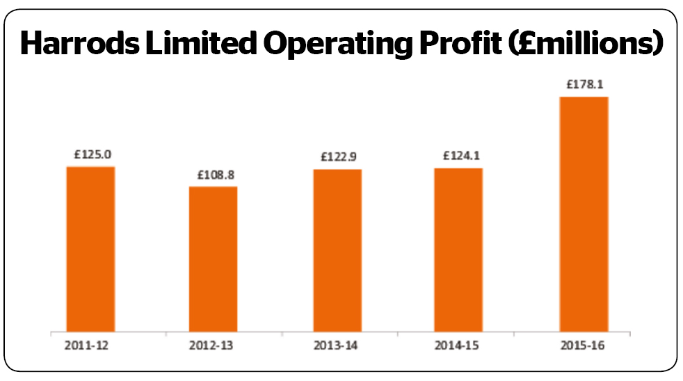 Harrods operating profit