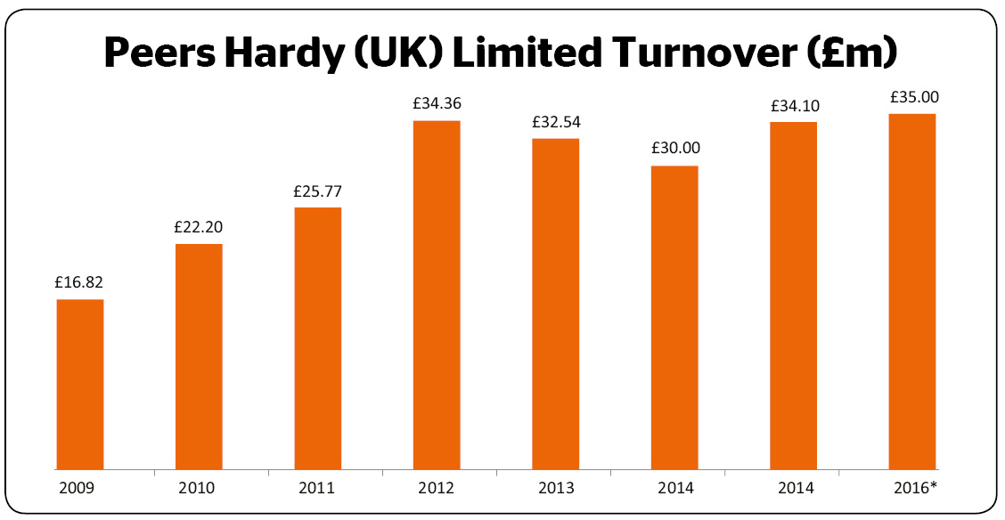 Peers Hardy Turnover
