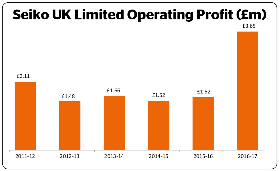Seiko's UK business has been a remarkably consistent performer over recent years. Turnover has increased from £64.6 million in 2011-12 to £72.9 million in the year ended March 31 2017. Profit has been equally stable in a range between £1.5 million and £2 million since 2011. Seiko says that its UK subsidiary's commercial performance has been boosted by better sales in Continental Europe in its latest financial year. Turnover rose by 13% from £64.4 million to £72.9 million for the 12 months ending March 31, 2017. However, the accounts for Seiko UK Limited state that the fastest growth for the business came from its operations on the Continent where it operates a retail outlet in Germany and subsidiaries in Netherlands and France. Those sales, reported in sterling, rose as the value of the pound fell by over 20% following Britain's vote to leave the European Union. Stripping out the European sales, UK turnover rose by 4%, the company reports. Gross margin remained largely unchanged from the previous financial year at around 40%, but the boost from a weaker pound helped bottom line profit increase from £1.2 million in 2015-16 to £3 million in 2016-17.