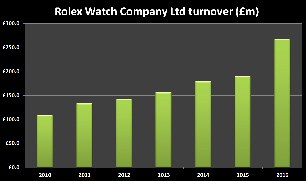 Rolex Watch Company Turnover 2010-16