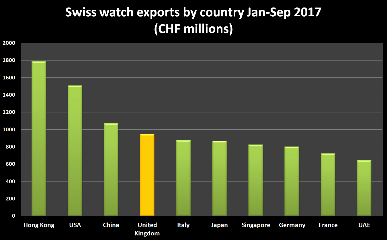 Swiss watch exports to top 10 countries