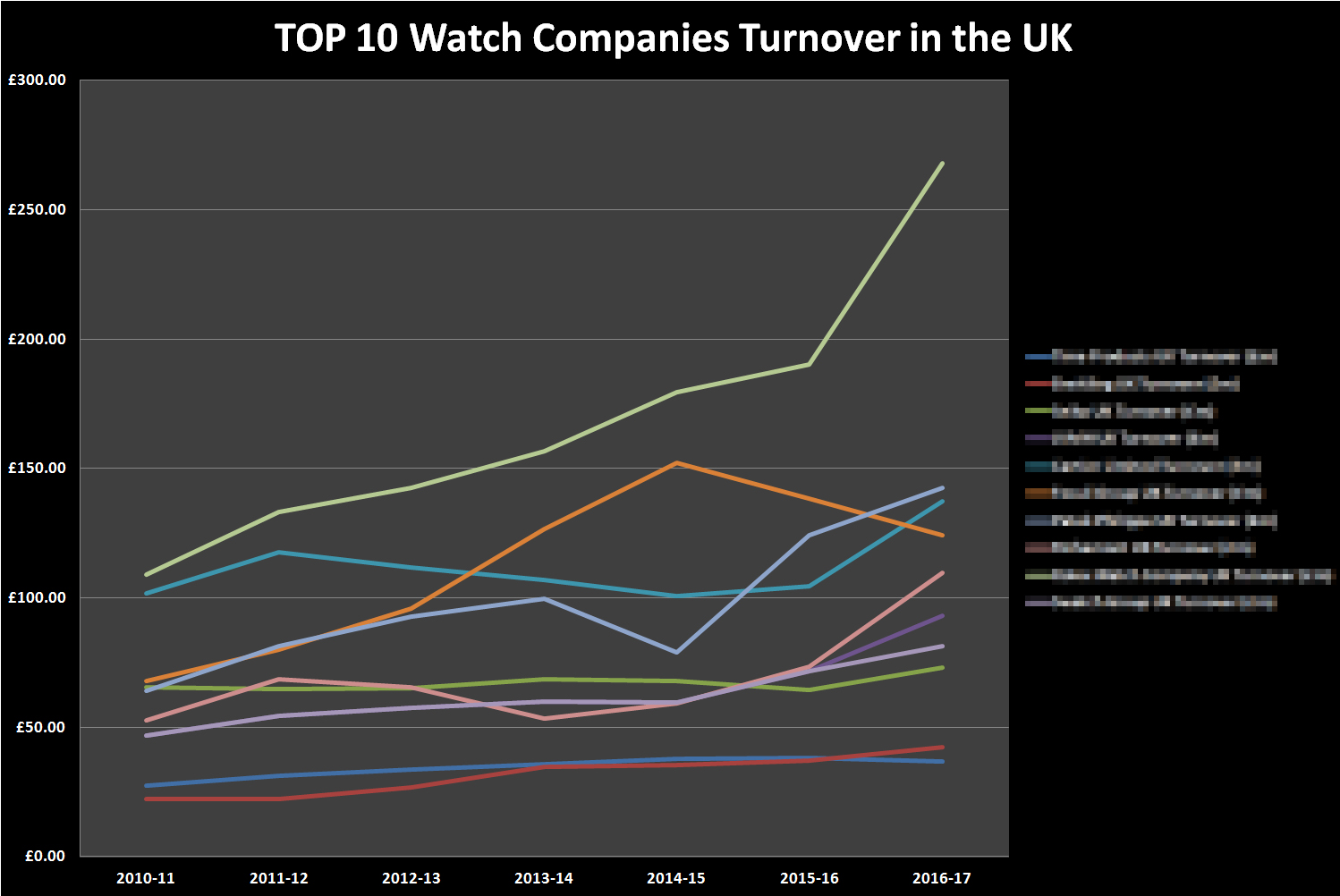 Top 10 UK Watch Businesses by Turnover 2010-2017 pixelated