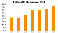 Breitling UK turnover