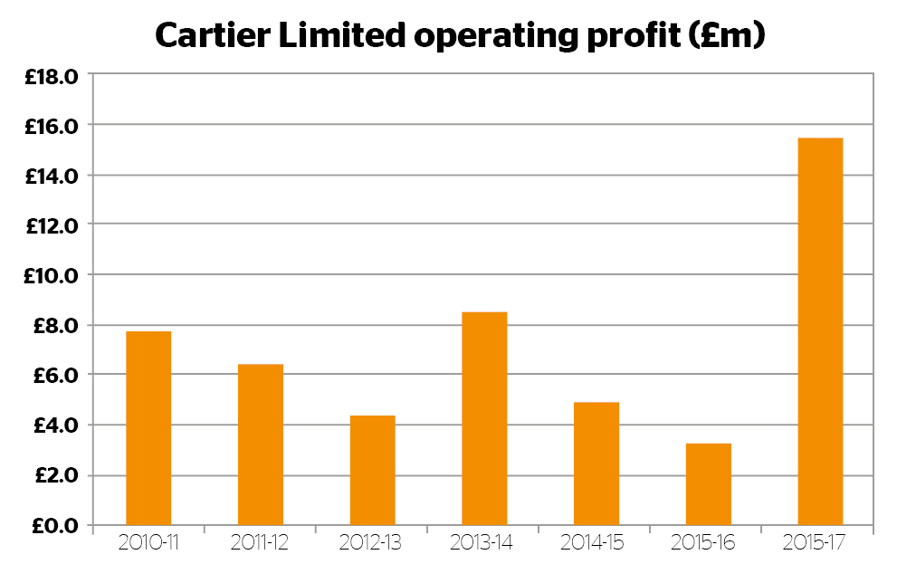 Cartier Operating Profit