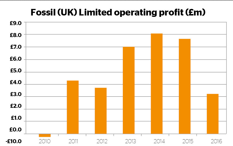 Fossil UK operating profit
