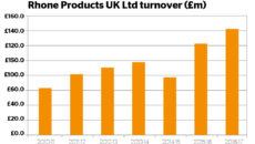 Rhone Products Turnover