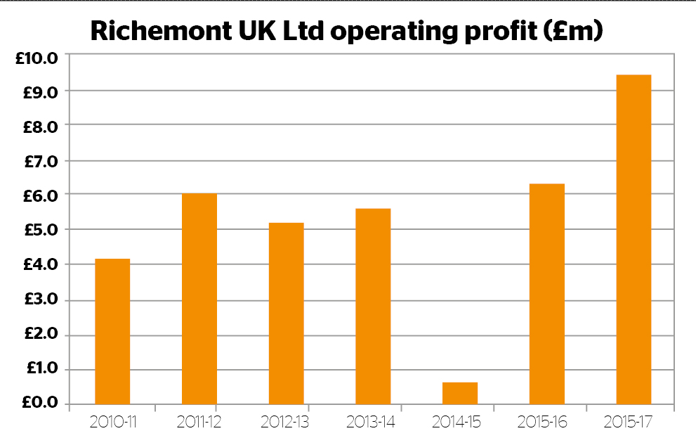 Richemont UK operating profit