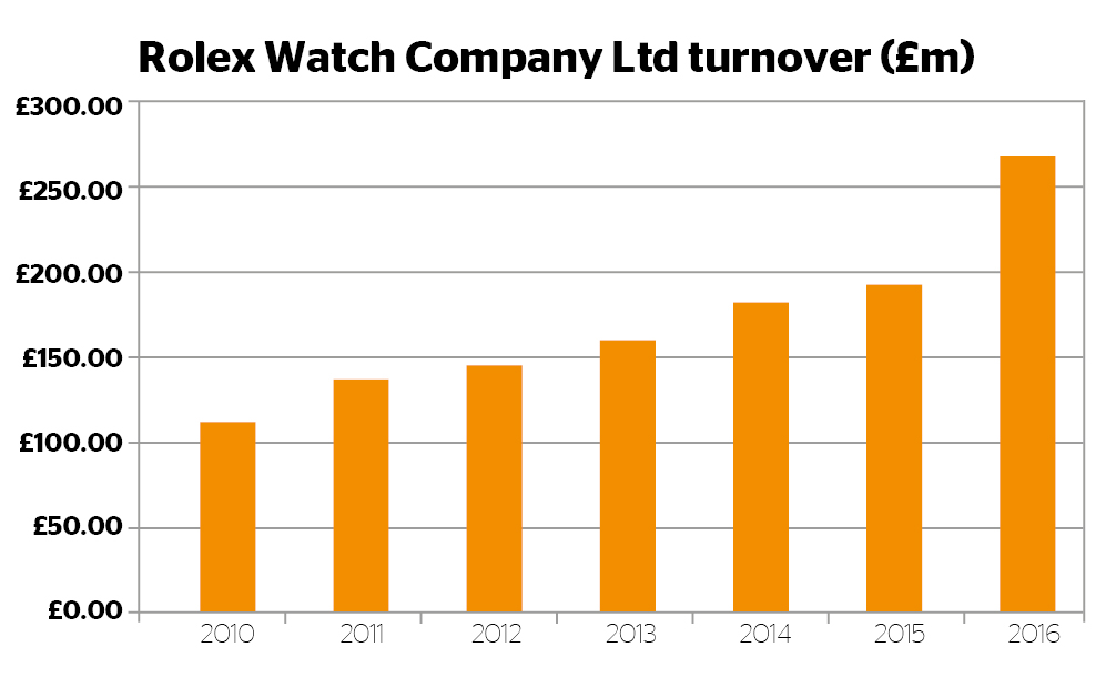Rolex Watch Company Turnover
