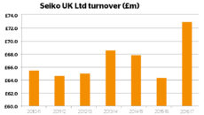 Seiko UK turnover