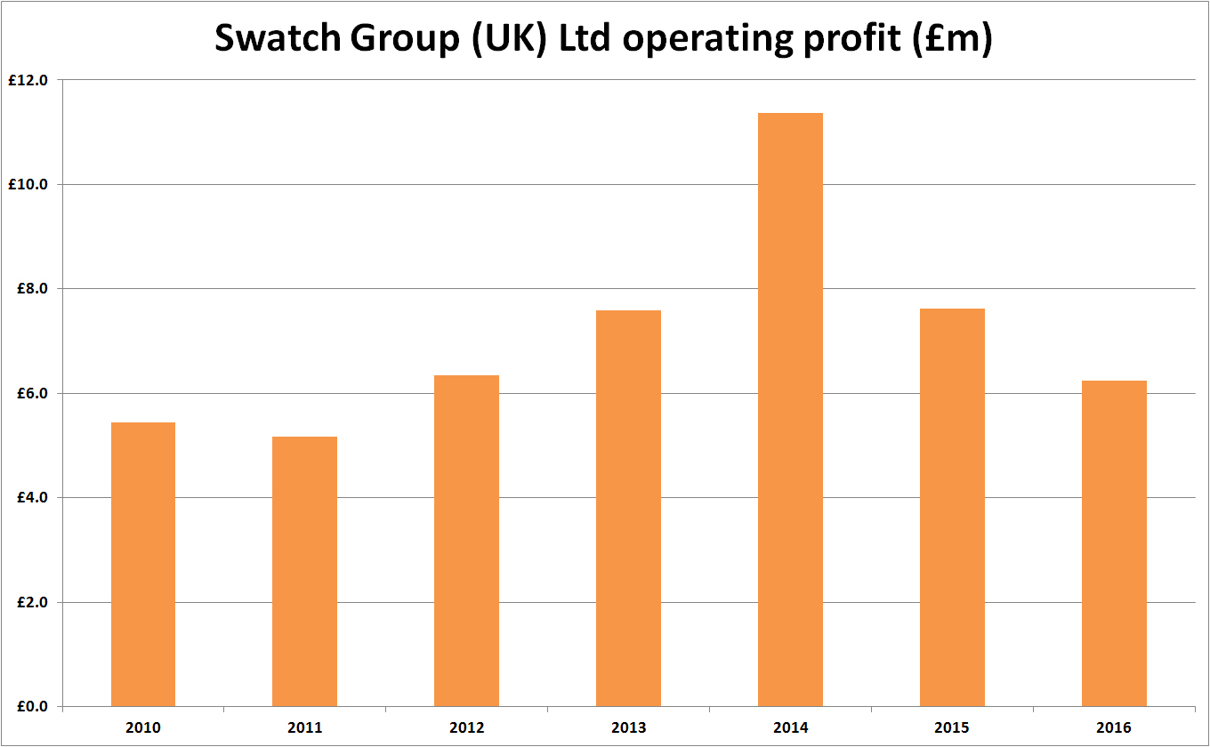 Swatch Group UK Operating Profit