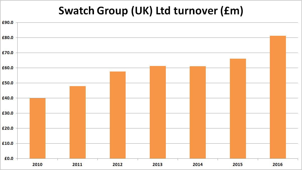 Swatch Group UK Turnover