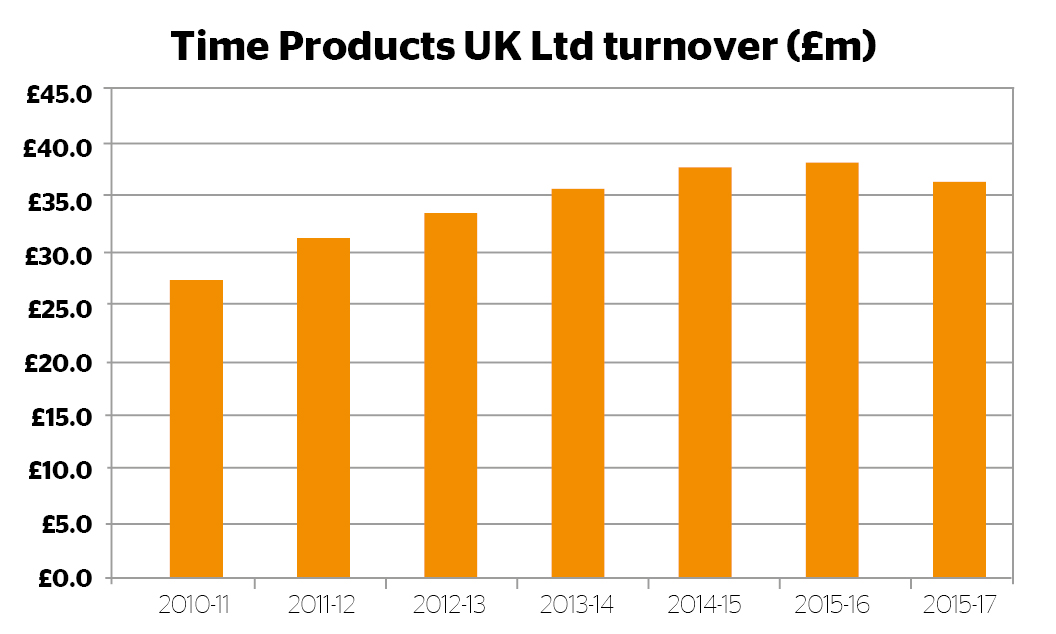 Time Products UK turnover