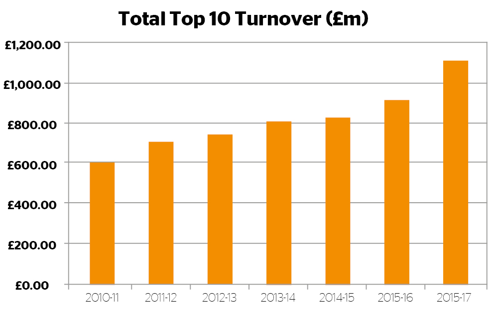 Top 10 turnover