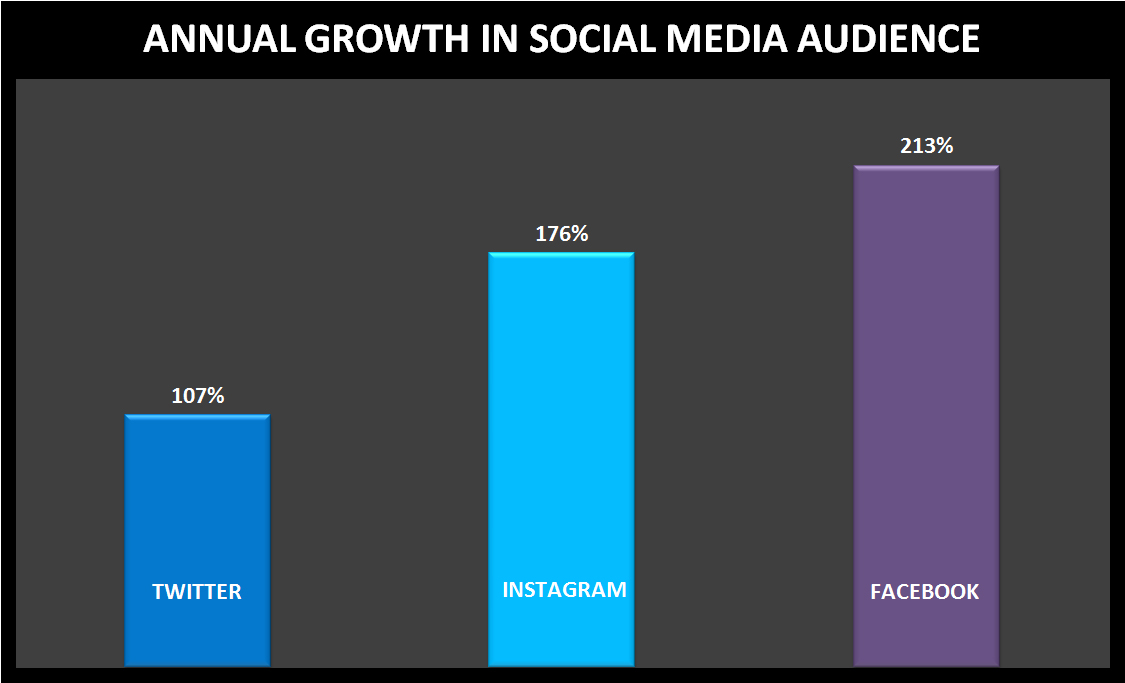 Growth in social media audience