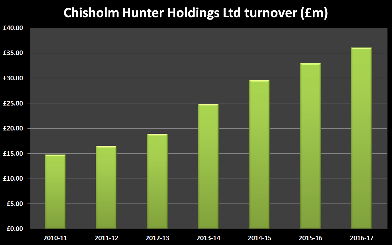 Chisholm Hunter Historic Turnover