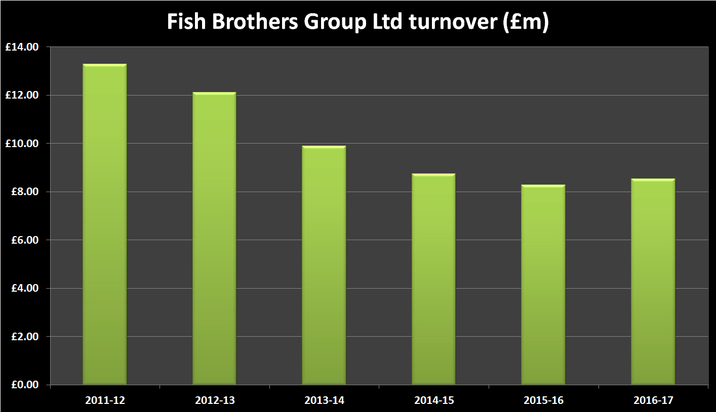 Fish Brothers Group Financial History - Turnover