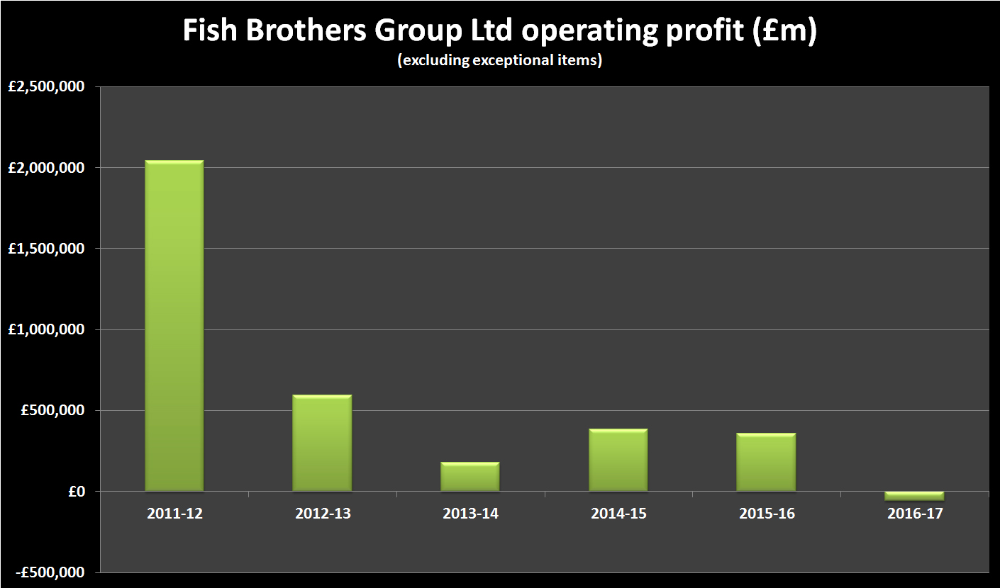 Fish Brothers Group Financial History - operating profit