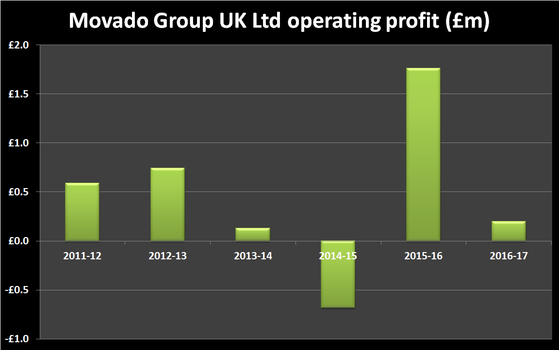 Movado Group Operating Profit