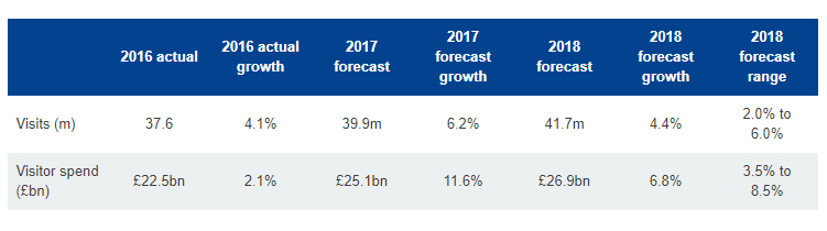Visit Britain 2018 Forecast Spend