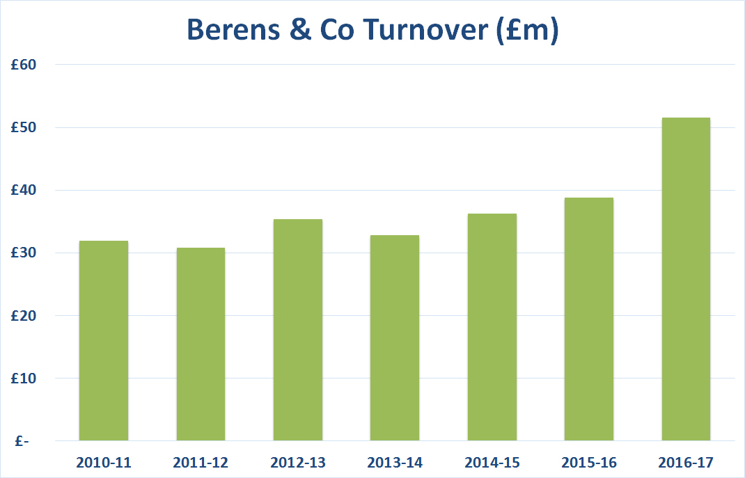 Berens & Co Turnover