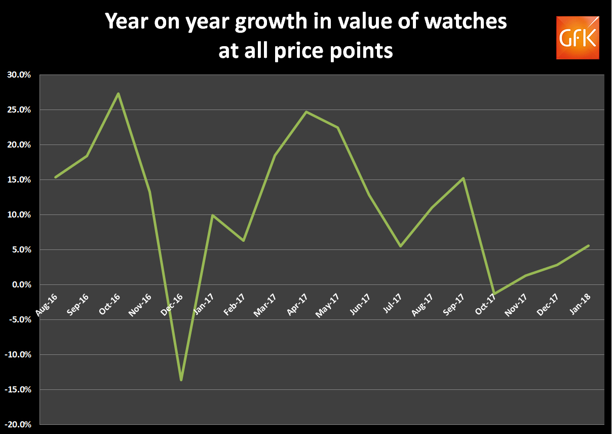 GfK barometer sales growth of watches – Jan 2018 – Total