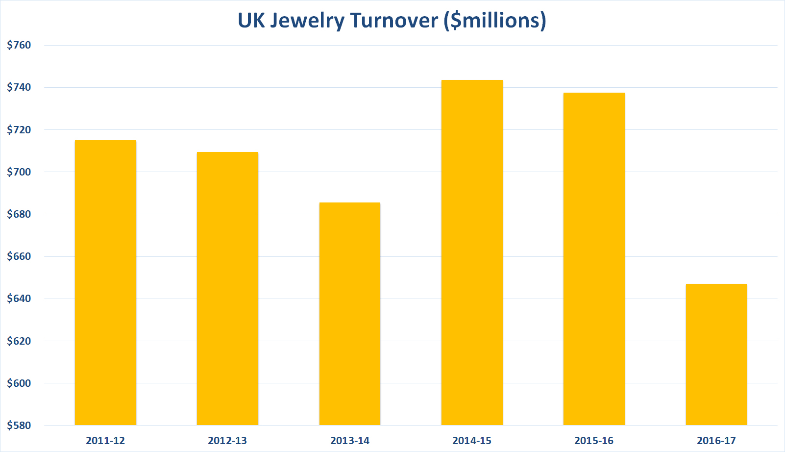 UK-Jewelry-Turnover