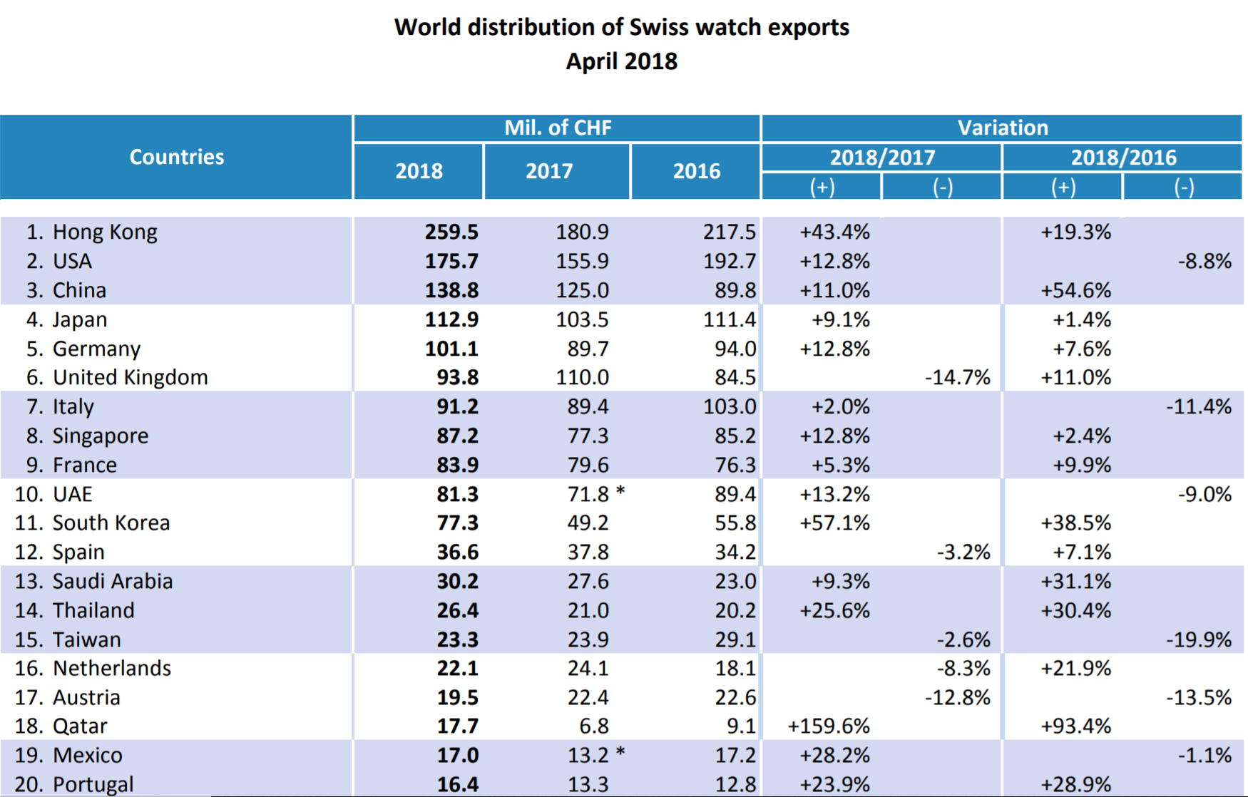 Swiss watch exports