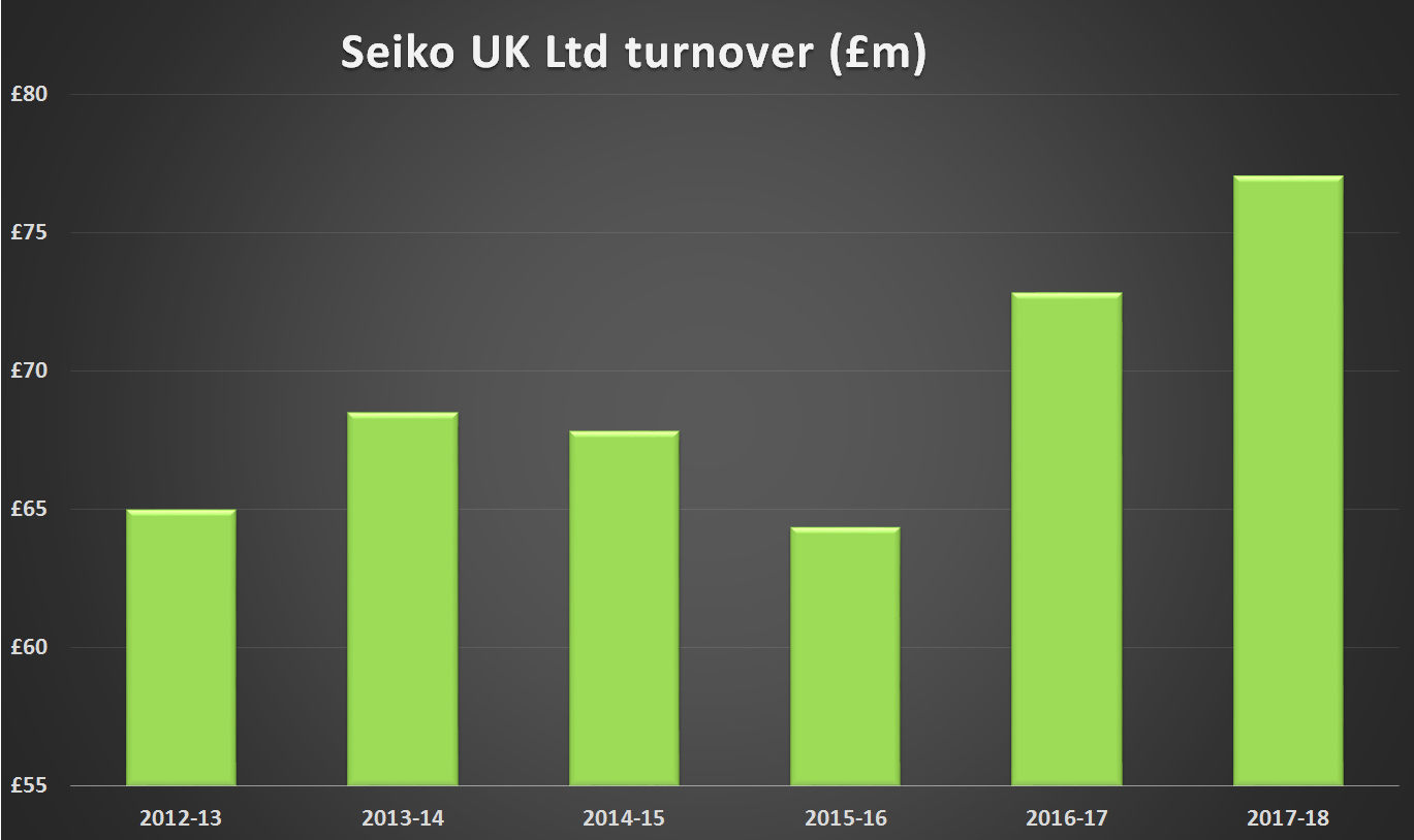 Seiko UK Turnover graph